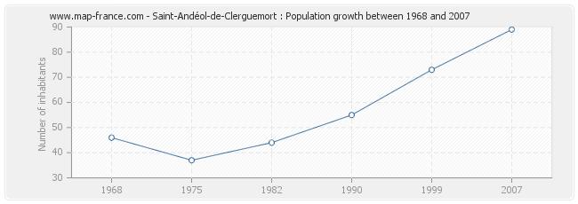 Population Saint-Andéol-de-Clerguemort