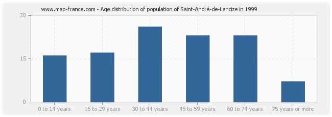 Age distribution of population of Saint-André-de-Lancize in 1999