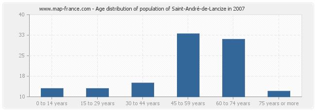 Age distribution of population of Saint-André-de-Lancize in 2007