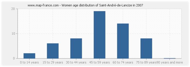 Women age distribution of Saint-André-de-Lancize in 2007