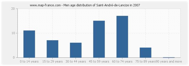 Men age distribution of Saint-André-de-Lancize in 2007