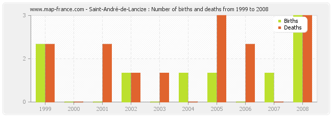 Saint-André-de-Lancize : Number of births and deaths from 1999 to 2008