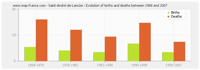 Saint-André-de-Lancize : Evolution of births and deaths between 1968 and 2007