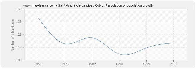 Saint-André-de-Lancize : Cubic interpolation of population growth