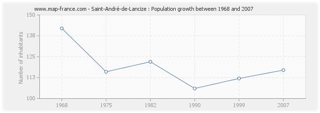 Population Saint-André-de-Lancize