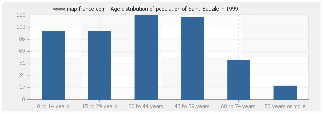 Age distribution of population of Saint-Bauzile in 1999