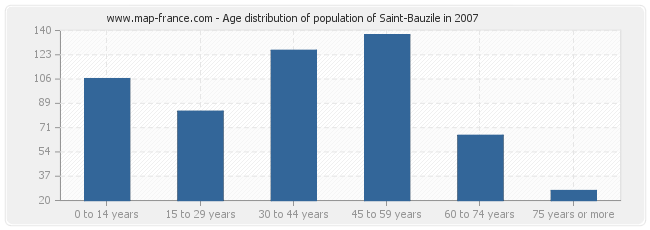 Age distribution of population of Saint-Bauzile in 2007