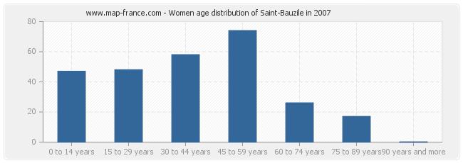 Women age distribution of Saint-Bauzile in 2007