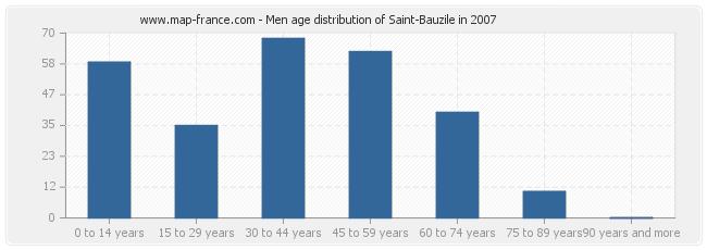 Men age distribution of Saint-Bauzile in 2007