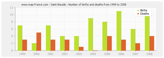 Saint-Bauzile : Number of births and deaths from 1999 to 2008