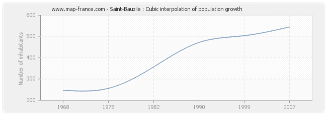 Saint-Bauzile : Cubic interpolation of population growth