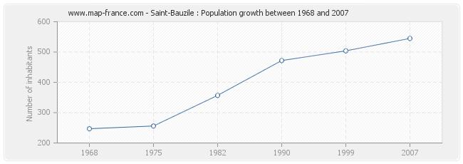 Population Saint-Bauzile