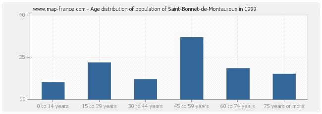 Age distribution of population of Saint-Bonnet-de-Montauroux in 1999