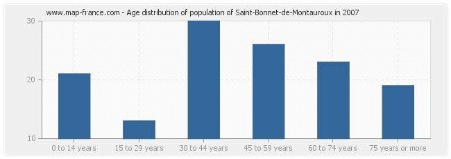 Age distribution of population of Saint-Bonnet-de-Montauroux in 2007