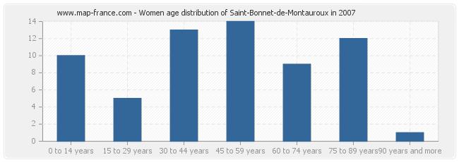 Women age distribution of Saint-Bonnet-de-Montauroux in 2007