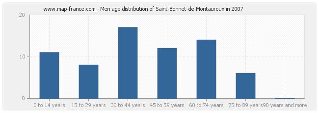 Men age distribution of Saint-Bonnet-de-Montauroux in 2007