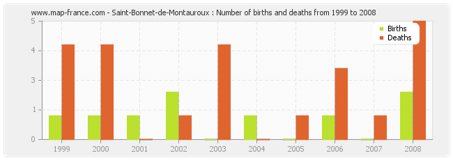Saint-Bonnet-de-Montauroux : Number of births and deaths from 1999 to 2008