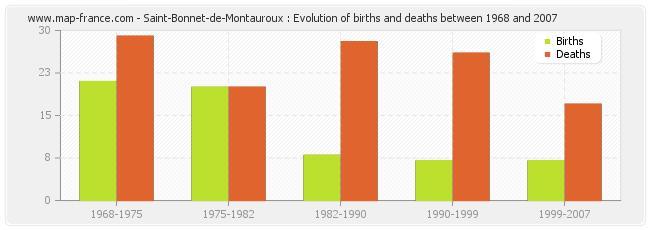 Saint-Bonnet-de-Montauroux : Evolution of births and deaths between 1968 and 2007
