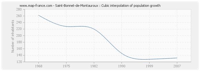 Saint-Bonnet-de-Montauroux : Cubic interpolation of population growth