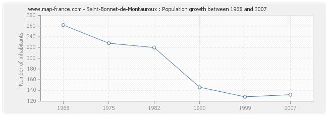 Population Saint-Bonnet-de-Montauroux