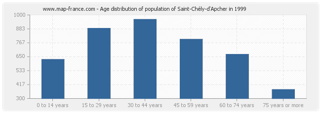 Age distribution of population of Saint-Chély-d'Apcher in 1999