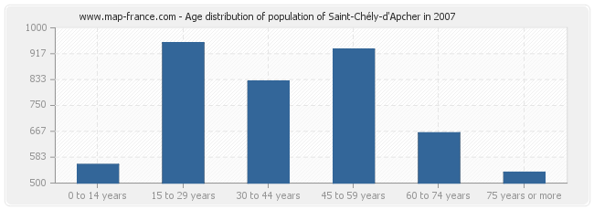 Age distribution of population of Saint-Chély-d'Apcher in 2007
