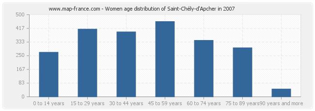 Women age distribution of Saint-Chély-d'Apcher in 2007