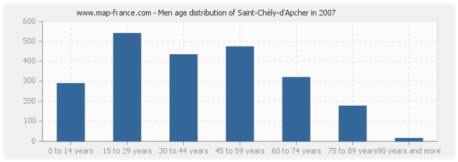 Men age distribution of Saint-Chély-d'Apcher in 2007