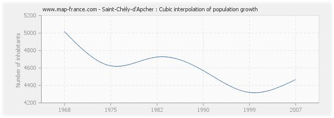 Saint-Chély-d'Apcher : Cubic interpolation of population growth