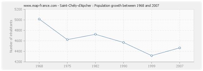 Population Saint-Chély-d'Apcher