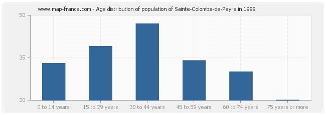 Age distribution of population of Sainte-Colombe-de-Peyre in 1999