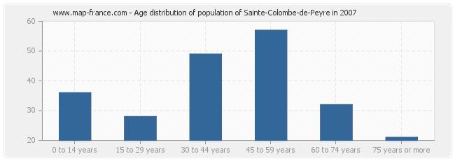 Age distribution of population of Sainte-Colombe-de-Peyre in 2007