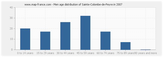 Men age distribution of Sainte-Colombe-de-Peyre in 2007