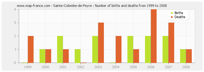 Sainte-Colombe-de-Peyre : Number of births and deaths from 1999 to 2008
