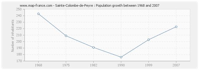 Population Sainte-Colombe-de-Peyre