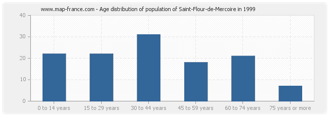 Age distribution of population of Saint-Flour-de-Mercoire in 1999