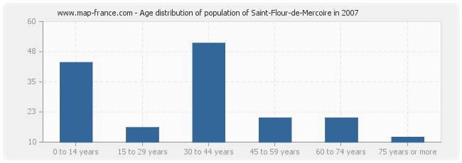 Age distribution of population of Saint-Flour-de-Mercoire in 2007