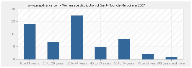 Women age distribution of Saint-Flour-de-Mercoire in 2007