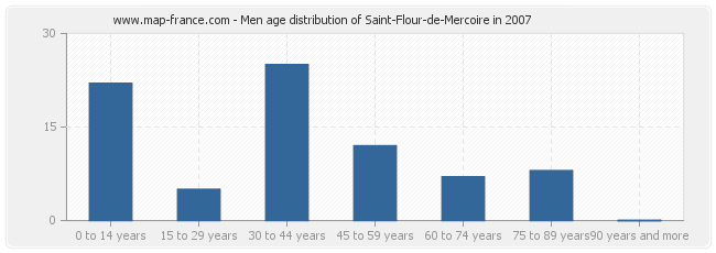 Men age distribution of Saint-Flour-de-Mercoire in 2007