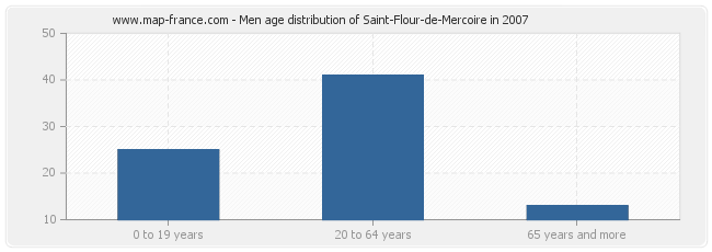 Men age distribution of Saint-Flour-de-Mercoire in 2007