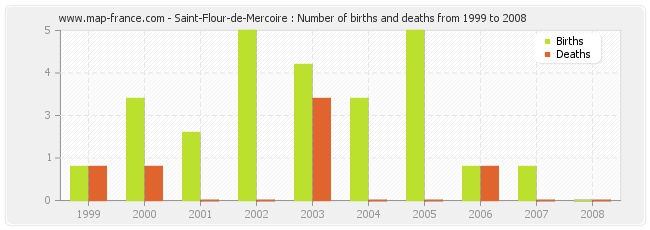 Saint-Flour-de-Mercoire : Number of births and deaths from 1999 to 2008