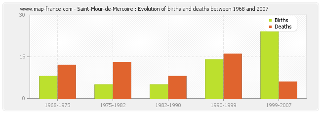Saint-Flour-de-Mercoire : Evolution of births and deaths between 1968 and 2007