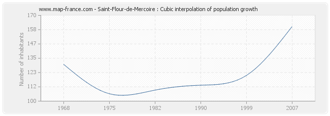 Saint-Flour-de-Mercoire : Cubic interpolation of population growth
