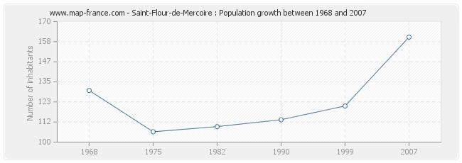 Population Saint-Flour-de-Mercoire