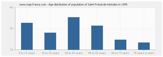 Age distribution of population of Saint-Frézal-de-Ventalon in 1999