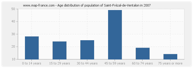 Age distribution of population of Saint-Frézal-de-Ventalon in 2007