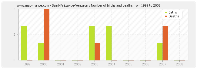 Saint-Frézal-de-Ventalon : Number of births and deaths from 1999 to 2008