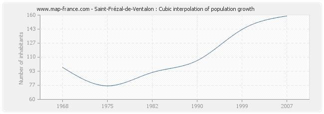 Saint-Frézal-de-Ventalon : Cubic interpolation of population growth