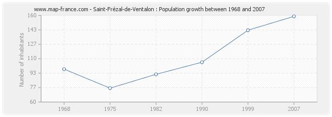 Population Saint-Frézal-de-Ventalon