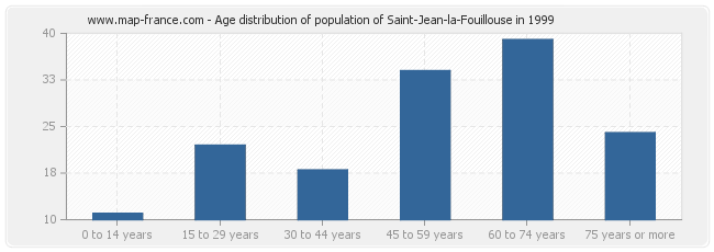 Age distribution of population of Saint-Jean-la-Fouillouse in 1999